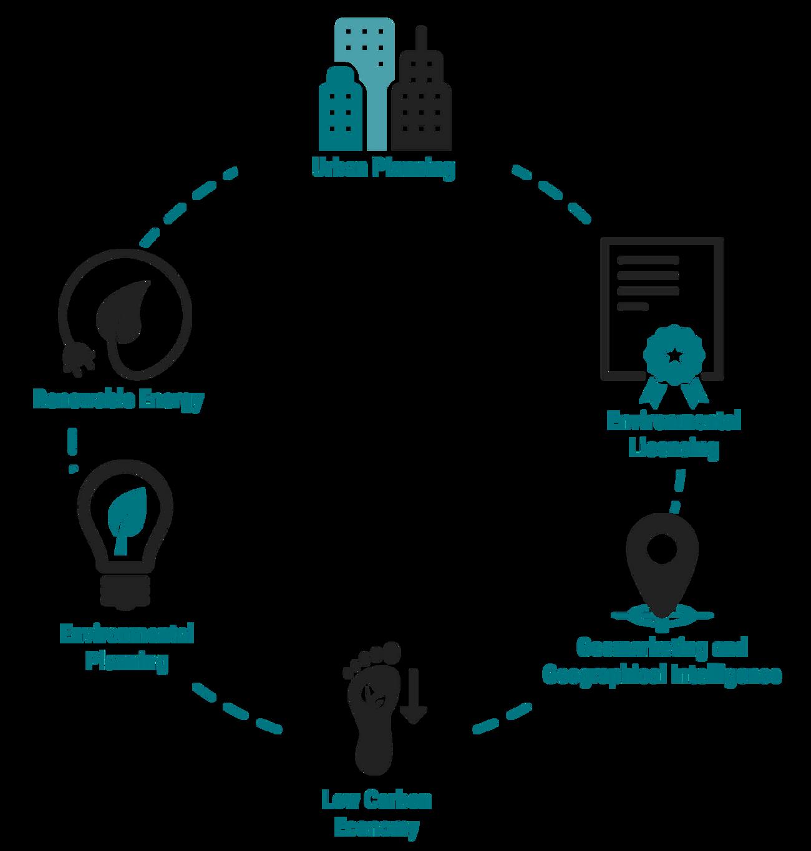 Diagram showing MYR's services (read below)