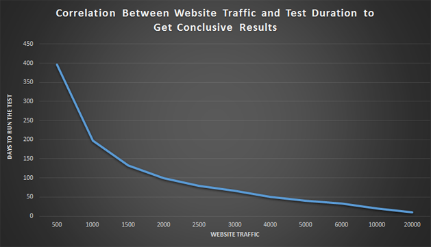 Correlation between website traffic and test duration to get conclusive results