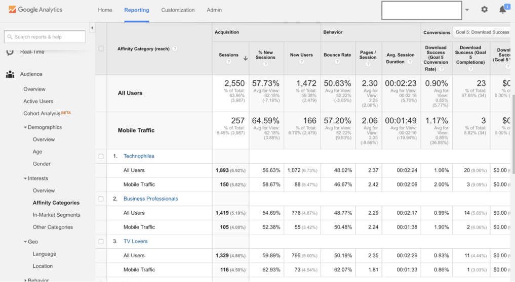 Google Analytics Interests Affinity Categories sample report