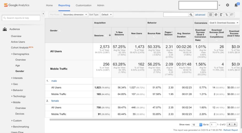 Google Analytics Demographics Gender sample report