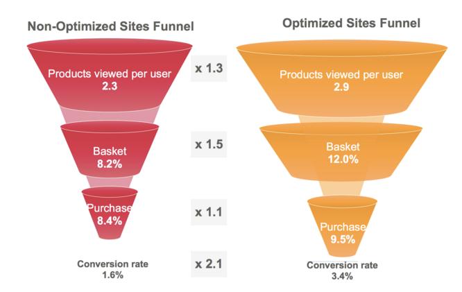 Non-Optimized Site Funnel vs Optimized Site Funnel