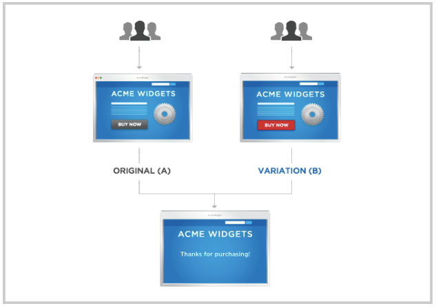 A/B testing diagram with a control page and a variant page