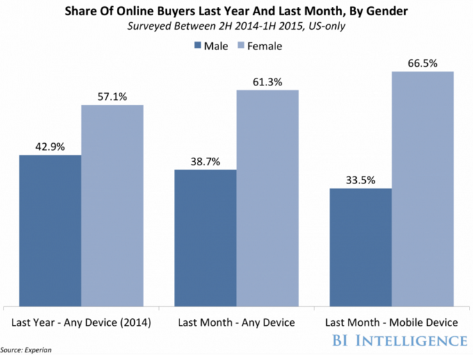 Share of Online Buyers by Gender showing a women having the larger share across all devices