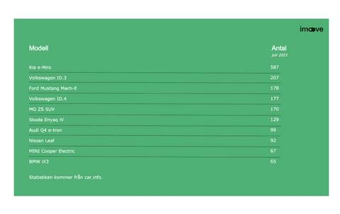 elbilar statistik juli