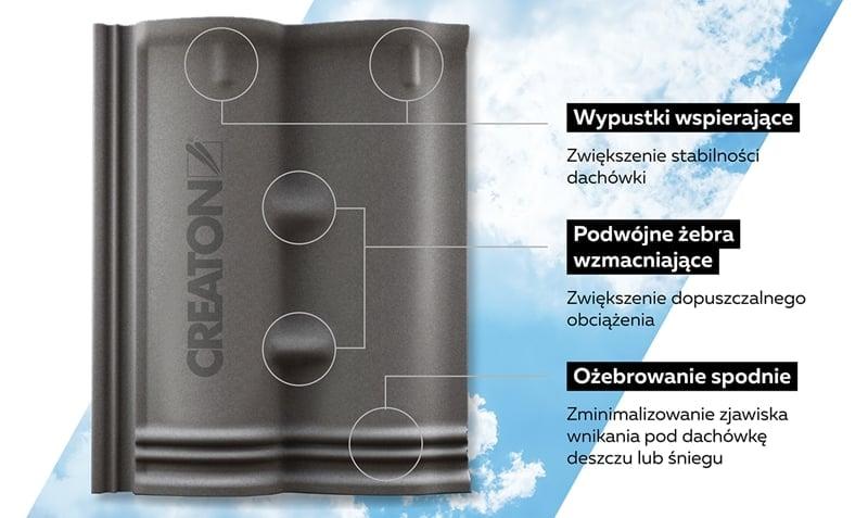 dachówka cementowa creaton