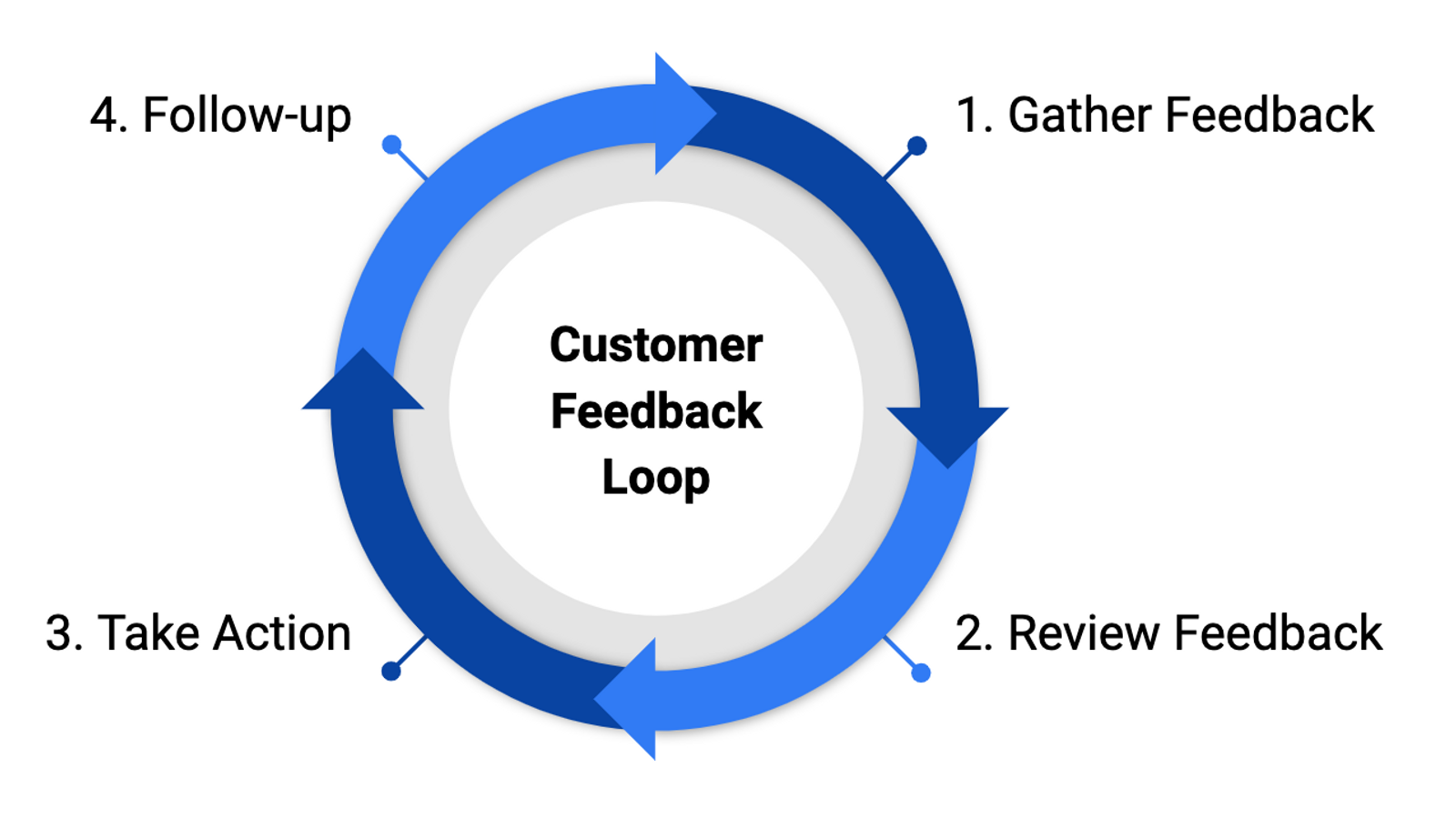 Cover Image for Customer feedback loop - what it is and why it's important