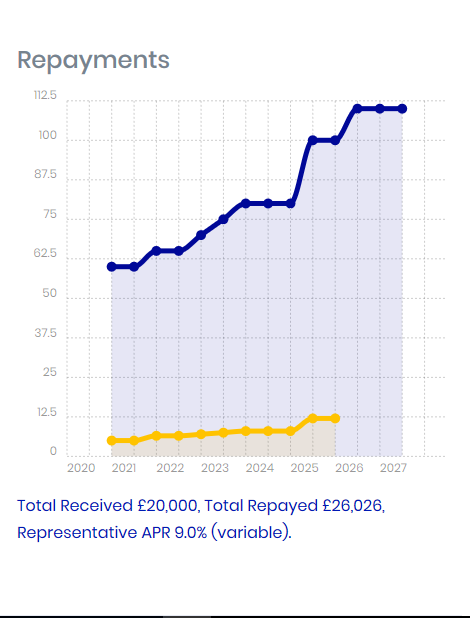 Image Graphic of Repayments