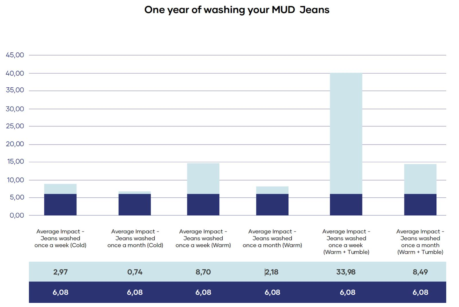 Diagram über den durschnittlichen Impact eurer Waschroutinen von MUD Jeans.