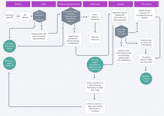 Picture of the flow chart for the swag store
