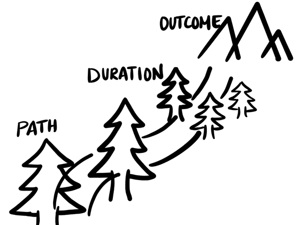 Drawing of a path among the trees that lead up to a mountain. The image lists Path, Duration, and Outcome as a way to imagine this trail through the trees and up to the mountain.