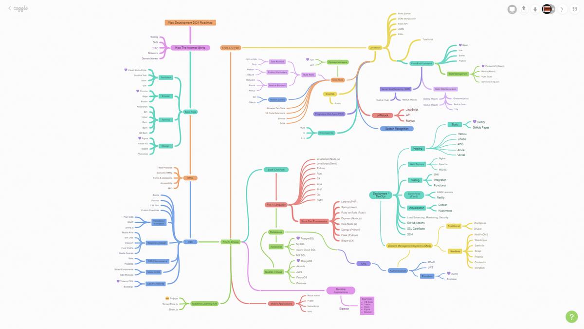Ultimate Guide to Web Development in 20 & Beyond   Roadmap 20 ...
