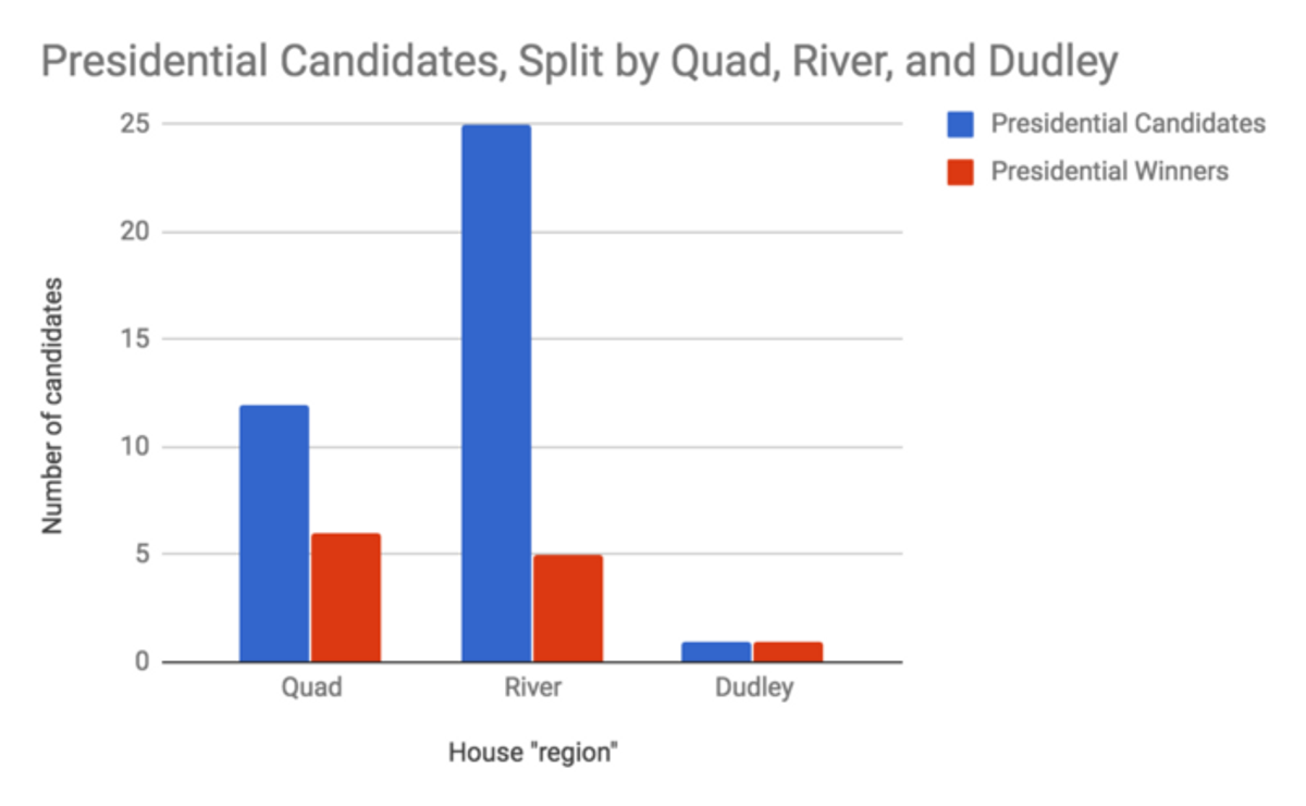 Despite the considerably greater student population and number of candidates on the river, the Quad has actually produced more UC presidents since 2005.