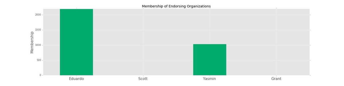 Endorsements as a total number of members in endorsing organizations.