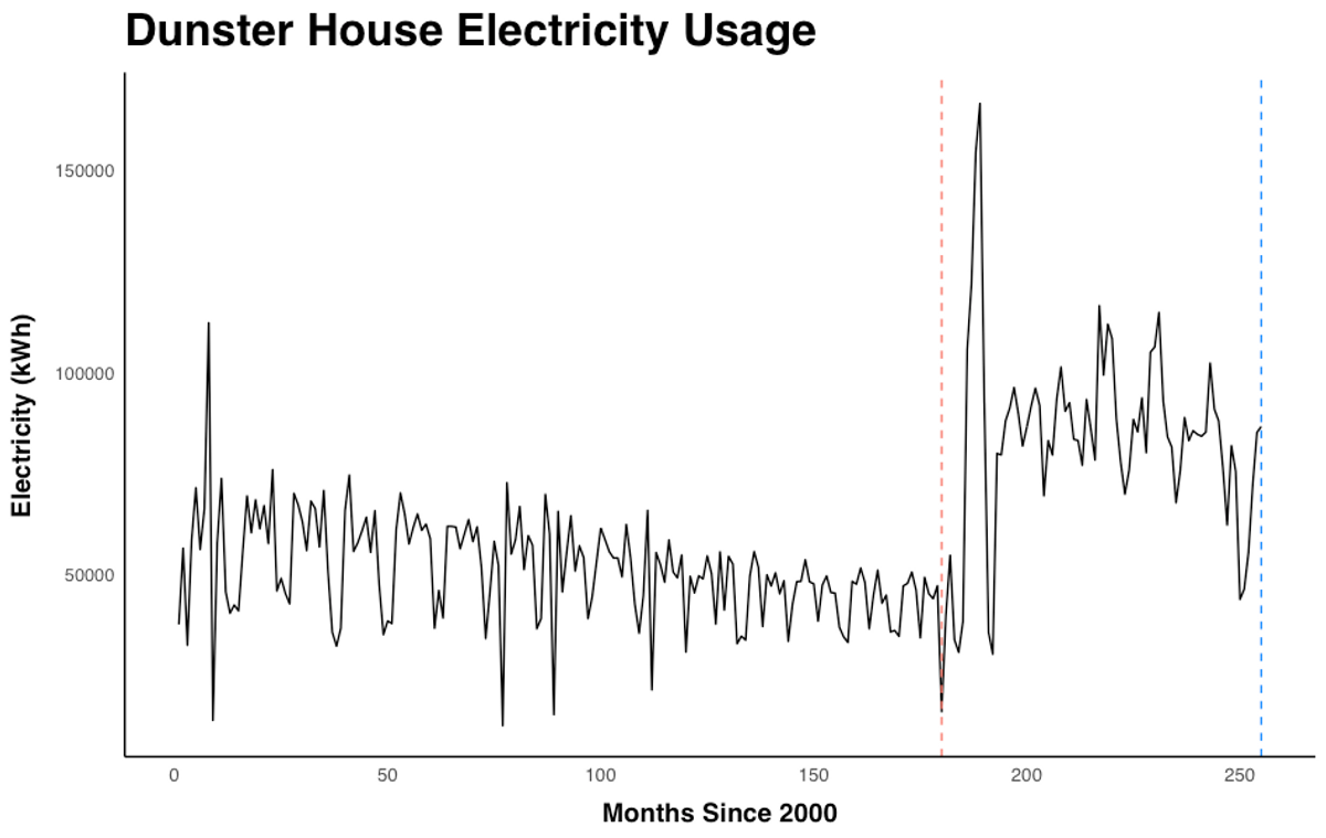 The graph has small spikes and a slight decrease over time in electricity usage from 2000 to 2014, at which point electricity usage spikes to consistently higher levels until 2020, when the data tends.