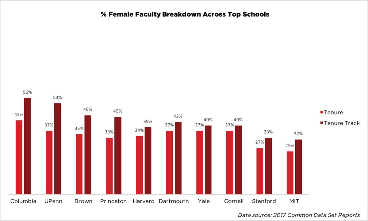 % Female Faculty Breakdown Across Top Schools