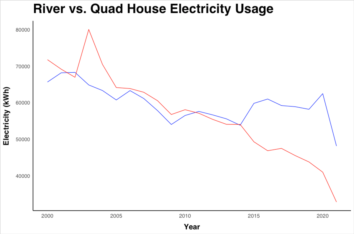 Two lines, one for the quad electricity usage and one for the river, generally decrease over time.