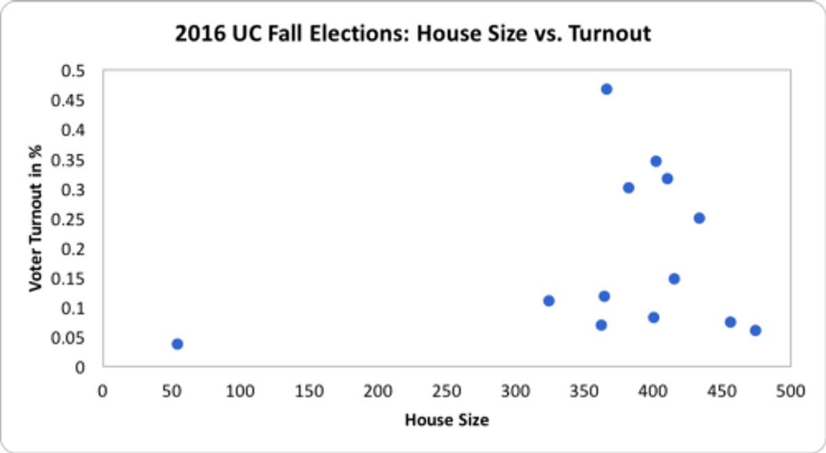 The correlation r² between the House size and voter turnout was 0.05 in the 2017 Midterm Elections