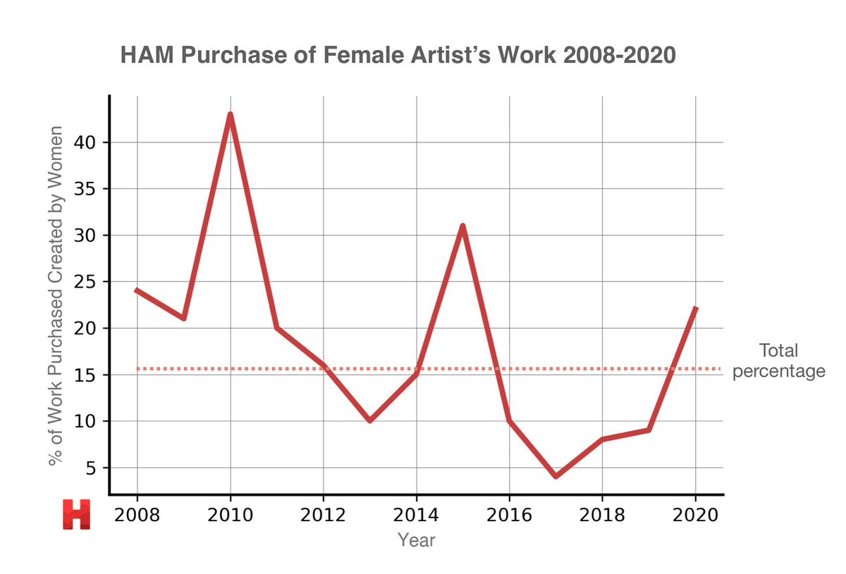 Figure 2: HAM purchase of work by women from 2008 to 2020