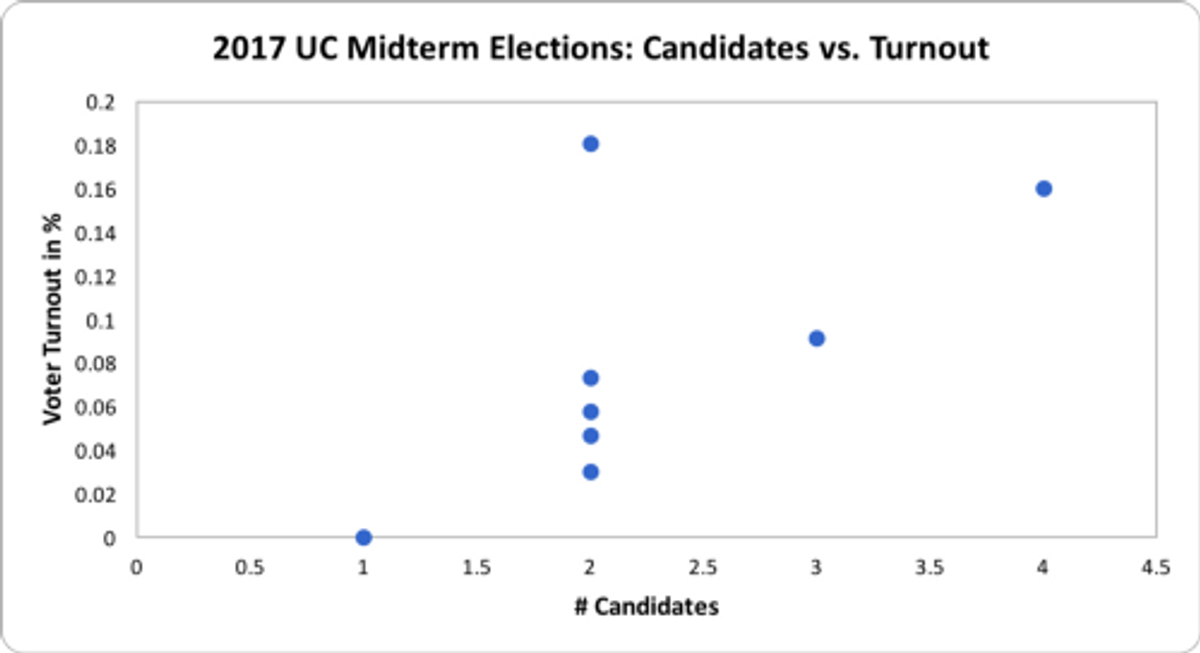 The correlation r² between the number of candidates and voter turnout was 0.42 in the 2017 Midterm Elections