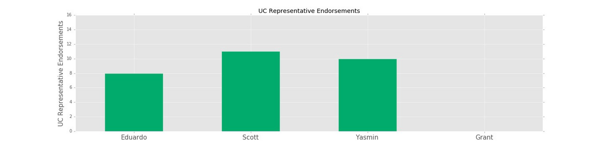 Endorsements from sitting UC representatives in fall 2016.