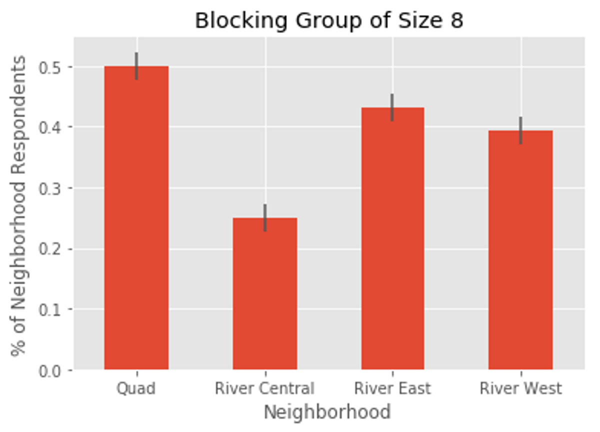 Blocking groups with eight people were much more likely to get quadded.