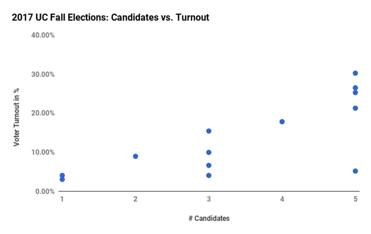Generally, more candidates meant higher turnout, but this wasn't true across the board.