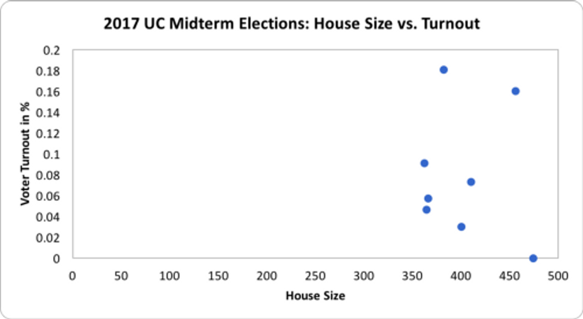 The correlation r² between the House size and voter turnout was 0.009 in the 2017 Midterm Elections