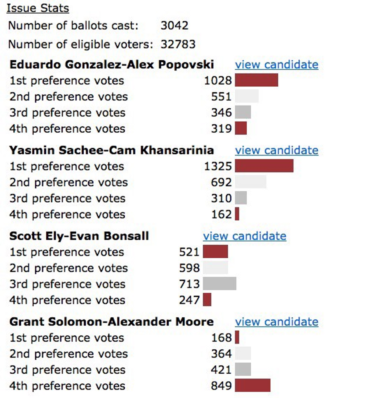 Last year's presidential results. Yasmin & Cameron finished first, followed by Eduardo & Alex, Scott & Evan, and Grant & Alexander.