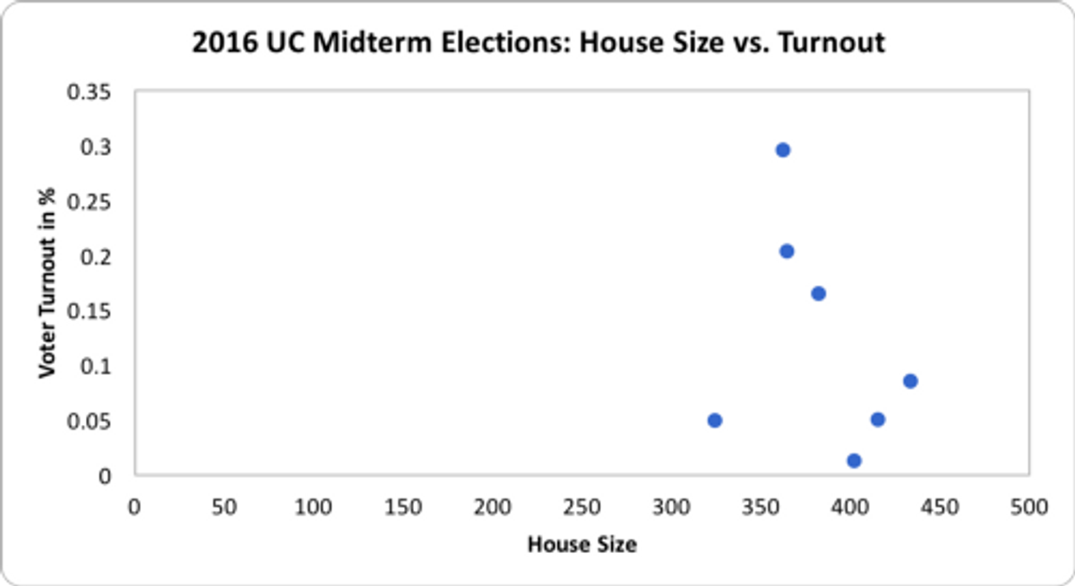 The correlation r² between the House size and voter turnout was 0.10 in the 2016 Midterm Elections