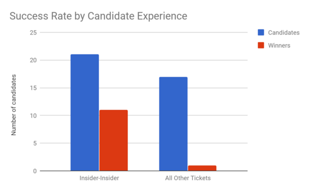 """Tickets in which both candidates have prior UC experience (""""Insider-Insider"""") tend to perform better in the presidential election."""