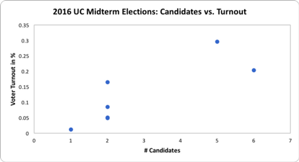 The correlation r² between the number of candidates and voter turnout was 0.68 in the 2016 Midterm Elections