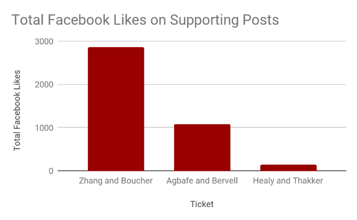 Zhang and Boucher enjoy a massive advantage in number of total likes on supporting posts.