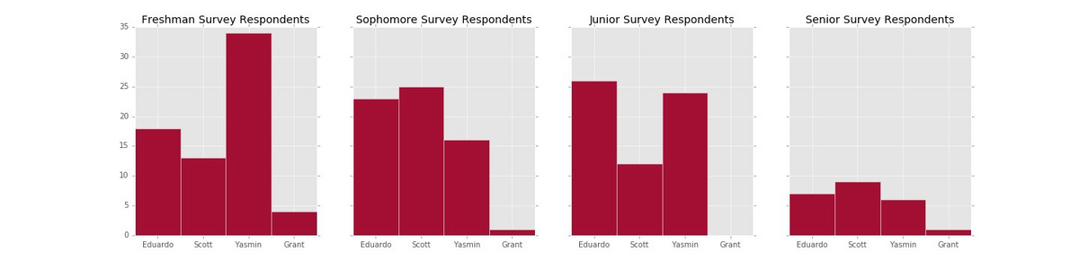 Responses to a 2016 HODP pre-election poll asking for a student's intended first choice ticket, stratified by class.