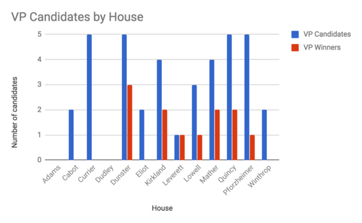 The number of vice presidential candidates and winners by house.