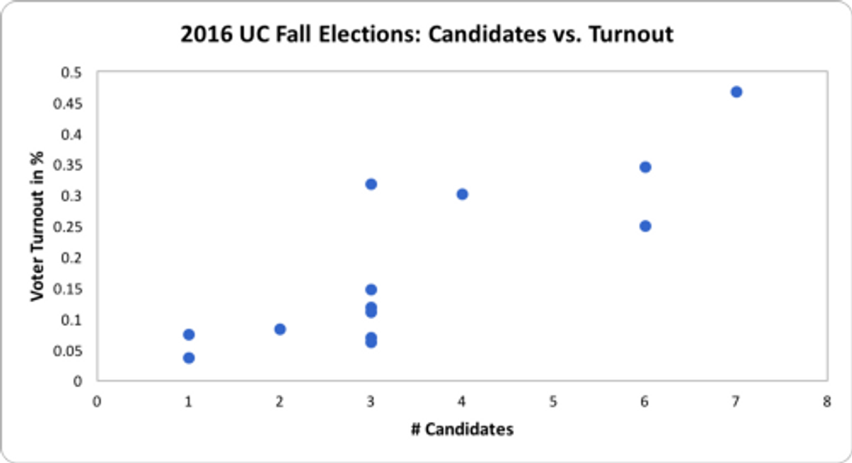 The correlation r² between the number of candidates and voter turnout was 0.69 in the 2016 Fall Elections