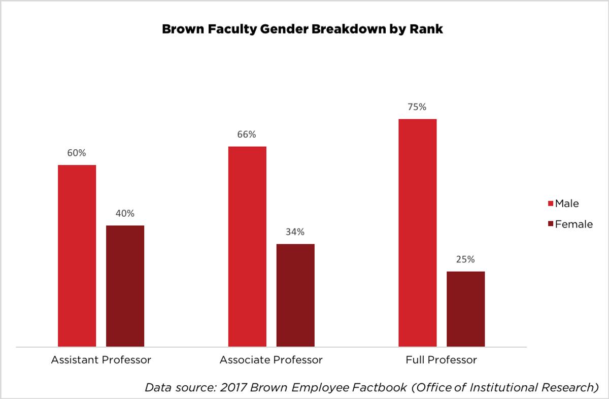 Brown Faculty Gender Breakdown by Rank