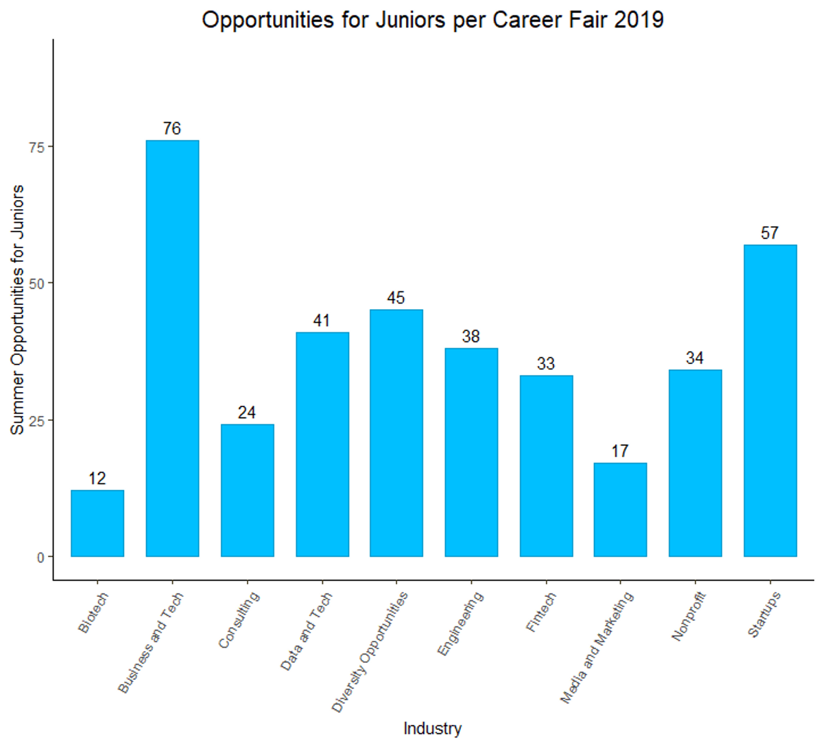 Opportunities for Juniors per Career Fair 2019