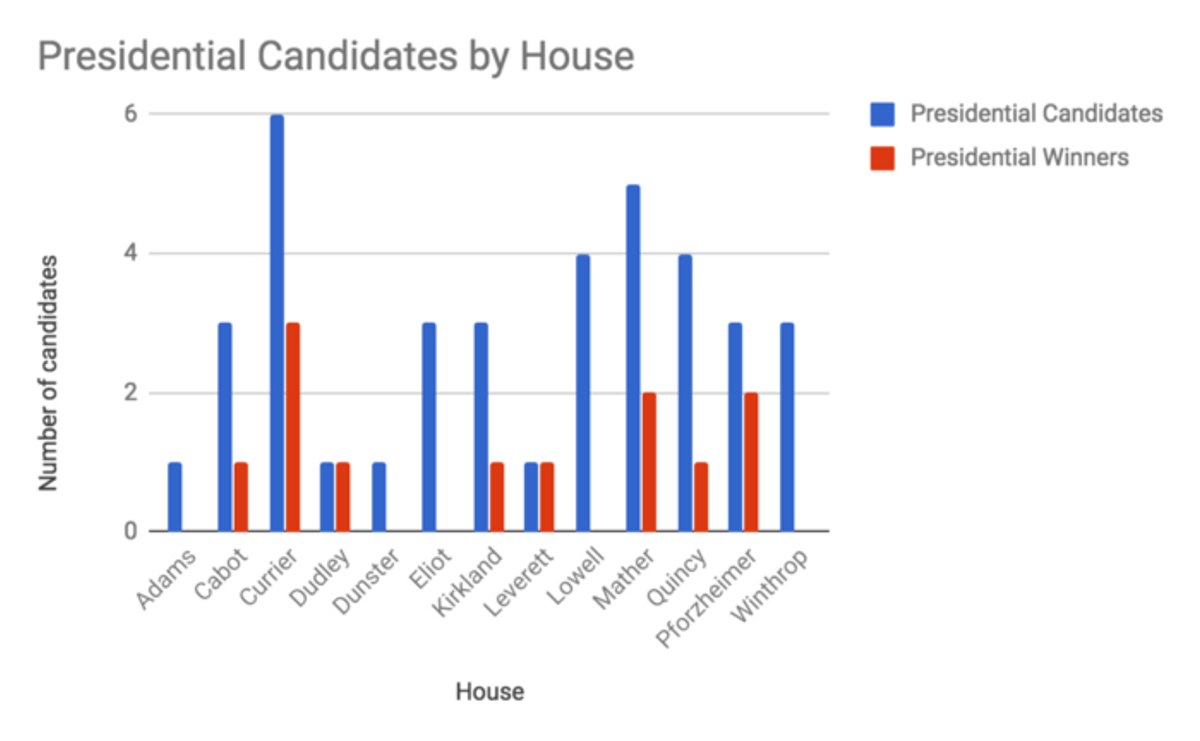 The number of presidential candidates and winners by house.