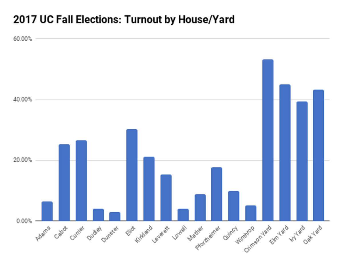 Voter turnout by house/yard. All graphs courtesy of Stephen Moon.