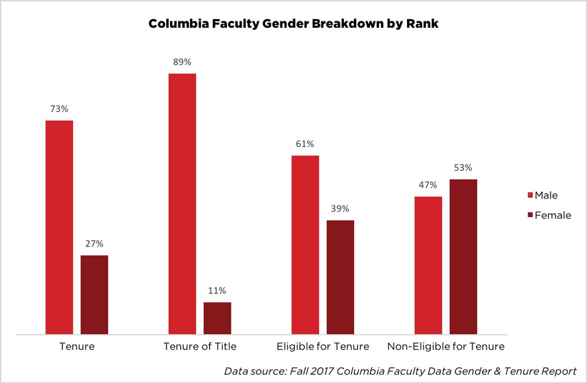 Columbia Faculty Gender Breakdown by Rank
