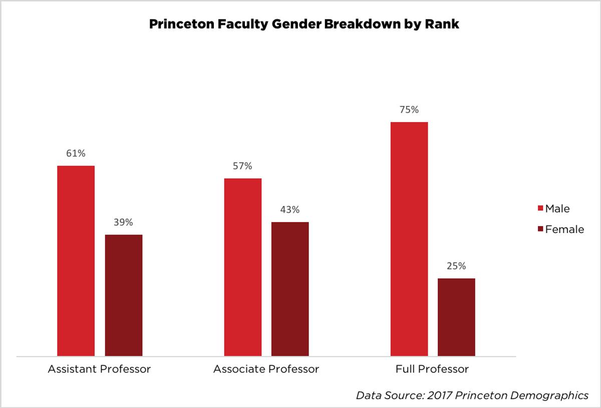 Princeton Faculty Gender Breakdown by Rank