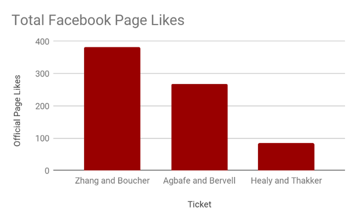 Zhang and Boucher have a slight advantage in total official page likes.