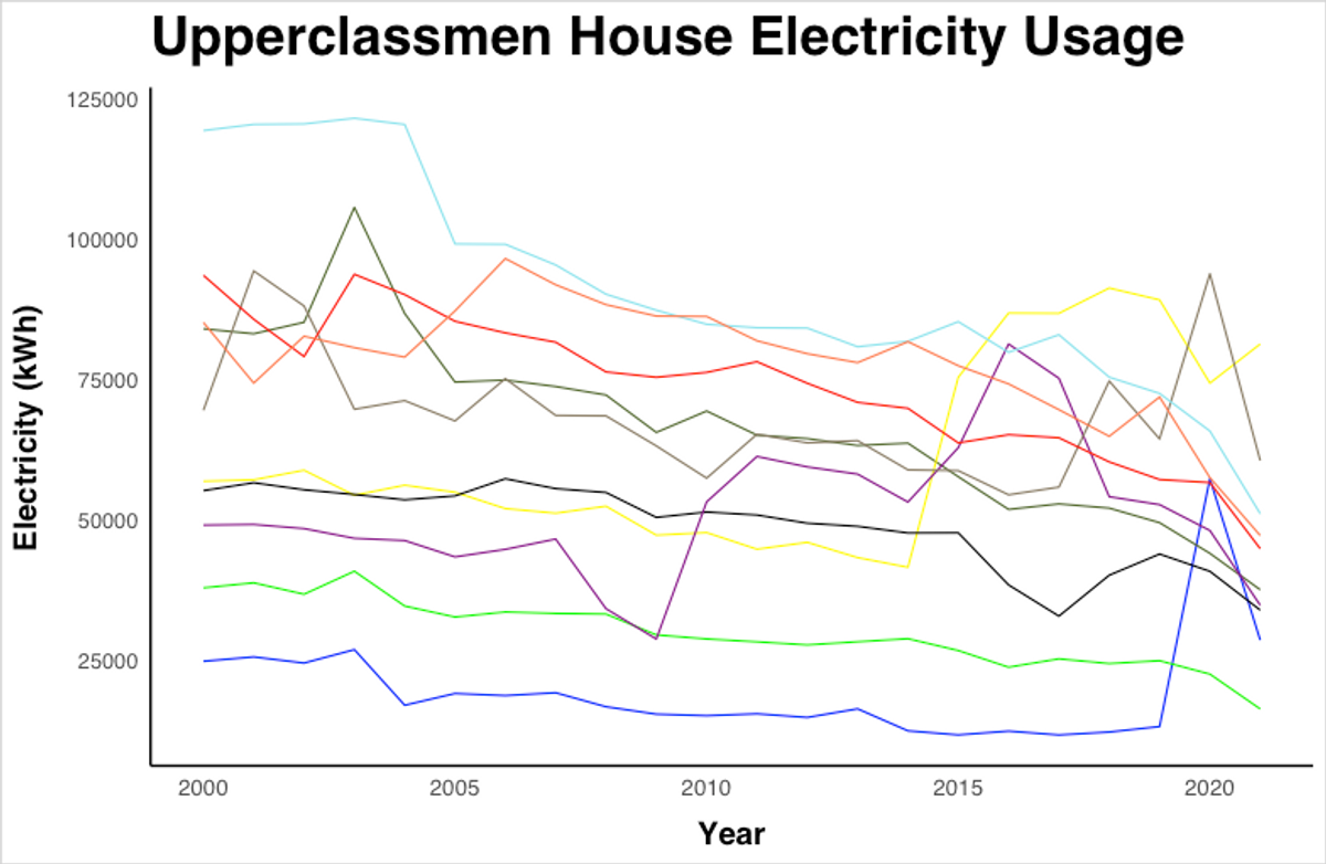 Graph of electricity usage trends in upperclassman dorms since 2000. The lines are mostly consistent, with a slight decrease over time, and a sharp drop during the pandemic.