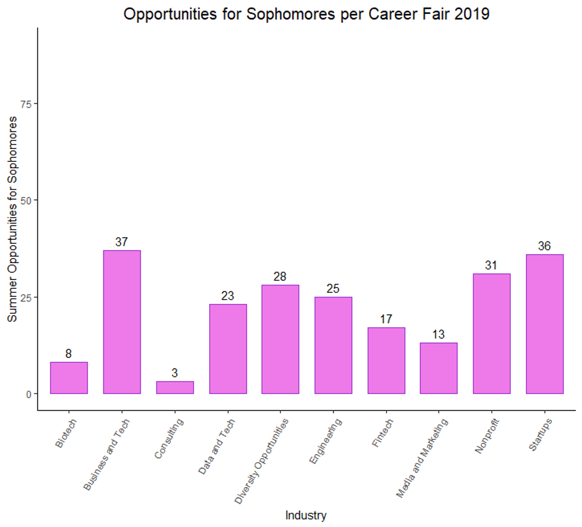 Opportunities for Sophomores per Career Fair 2019
