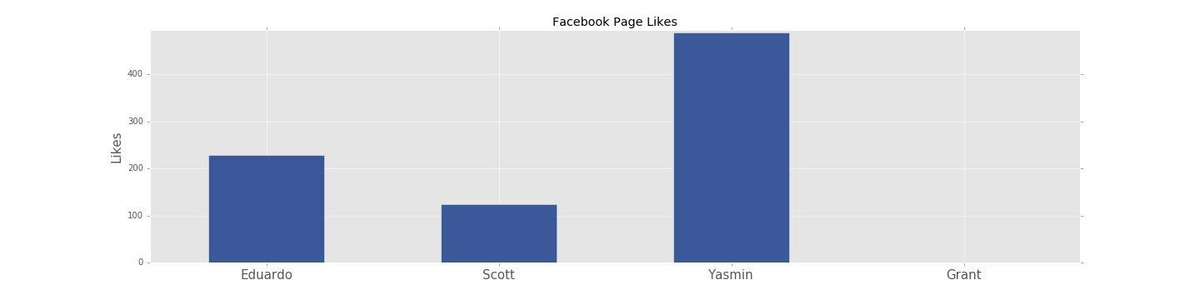 Total likes on official Facebook pages.