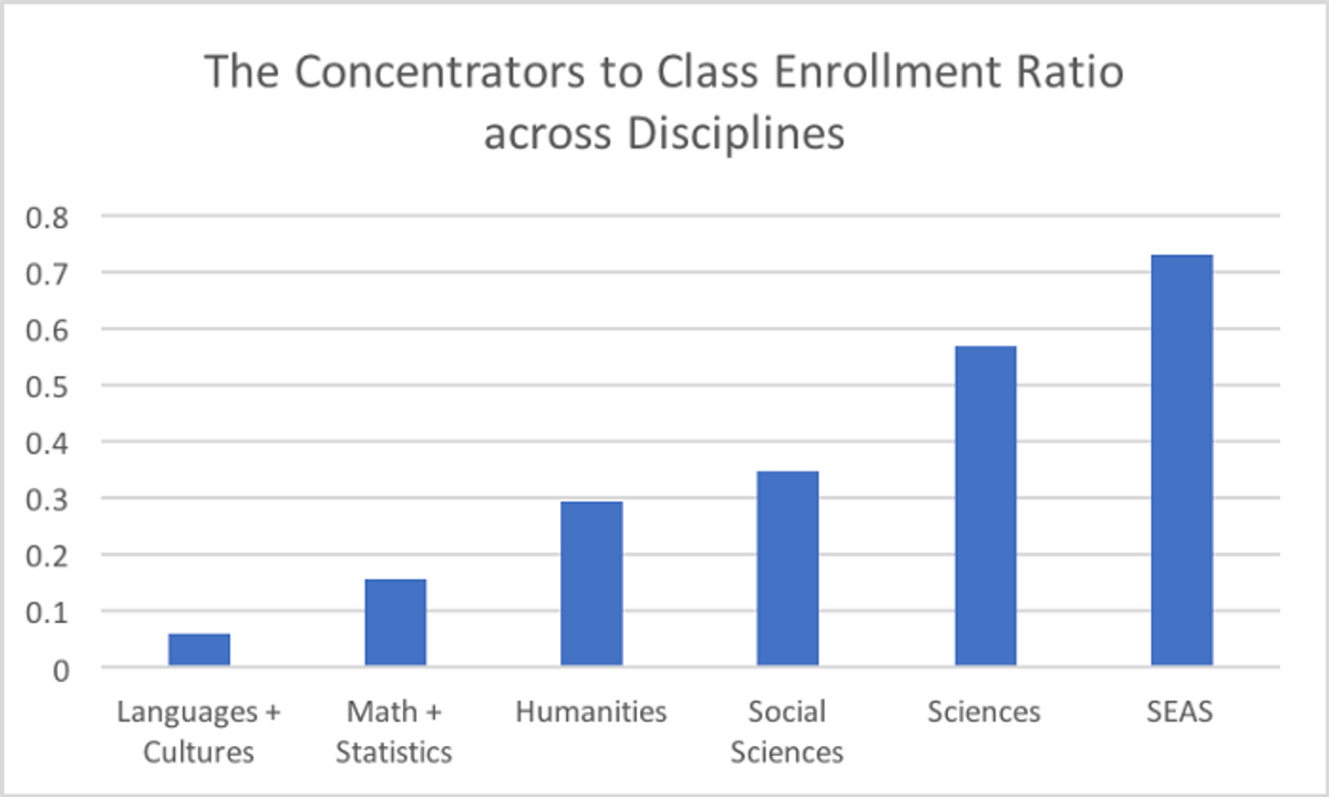 For an average course in each of these fields, what proportion of students are concentrators? The lower this proportion, the more students take it as an elective.