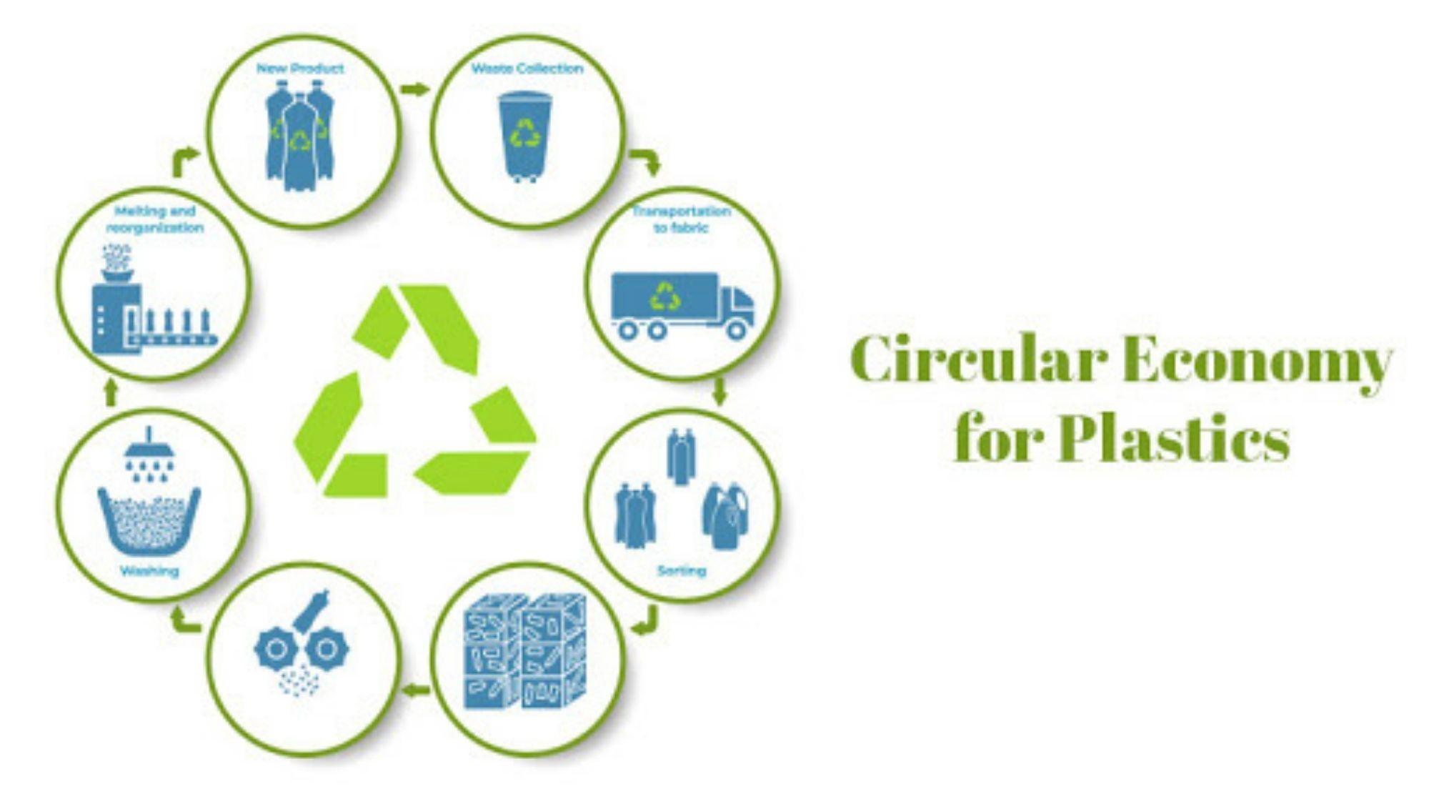 Saving the environment; the 'circular economy of plastics' explained
