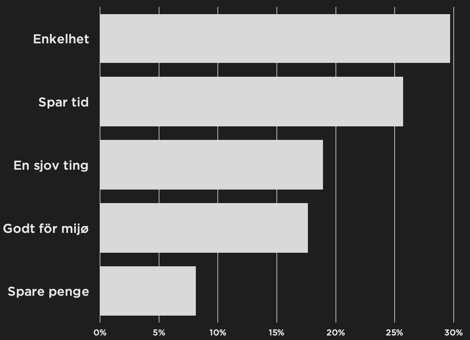 Augment.eco kundernes top 5 grunde til vores abonnement