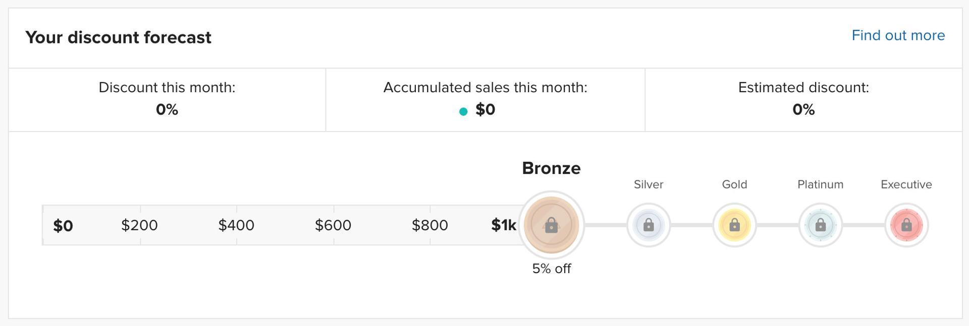 Printful discount tiers