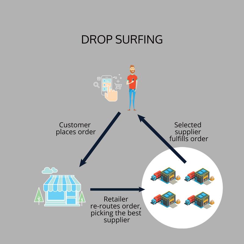 Drop Surfing diagram